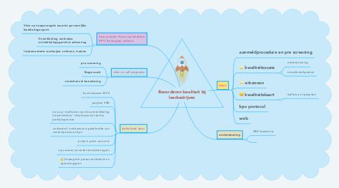 Mind Map: Bevorderen kwaliteit bij leerbedrijven