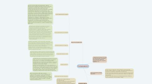 Mind Map: Конструирование