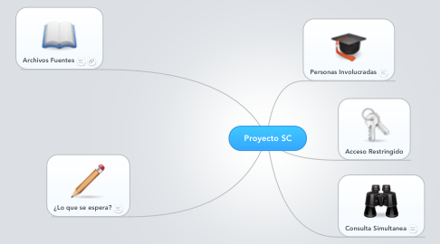 Mind Map: Proyecto SC
