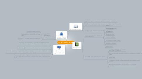 Mind Map: Ley de Derechos de autor