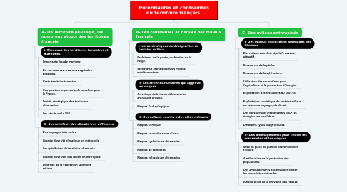 Mind Map: Potentialités et contraintes du territoire français.