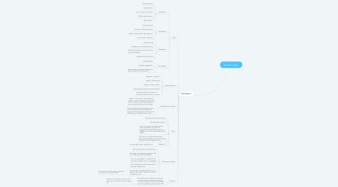 Mind Map: Klodens krafter