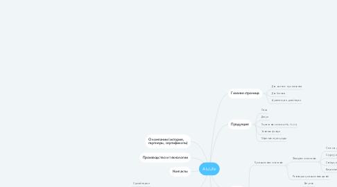Mind Map: AluLife