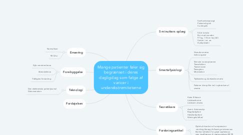 Mind Map: Mange patienter føler sig begrænset i deres dagligdag som følge af varicer i underekstremiteterne