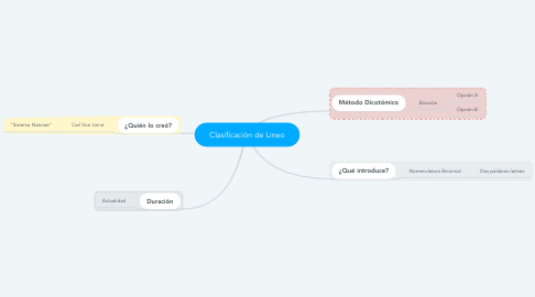 Mind Map: Clasificación de Lineo