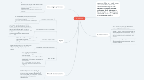 Mind Map: Servidor Proxy