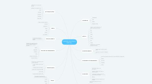 Mind Map: EXAMEM DE ESTADO MENTAL.