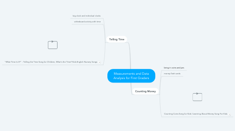 Mind Map: Measurements and Data Analysis for First Graders