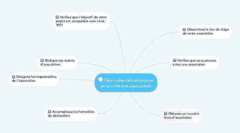 Mind Map: Démarche administrative pour crée une association