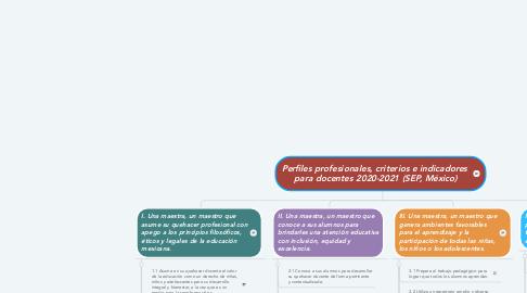 Mind Map: Perfiles profesionales, criterios e indicadores  para docentes 2020-2021 (SEP, México)
