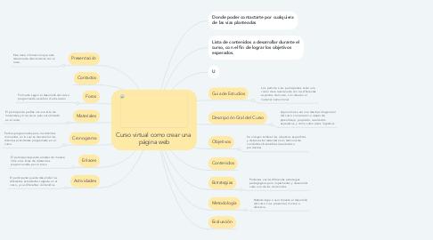 Mind Map: Curso virtual como crear una  página web