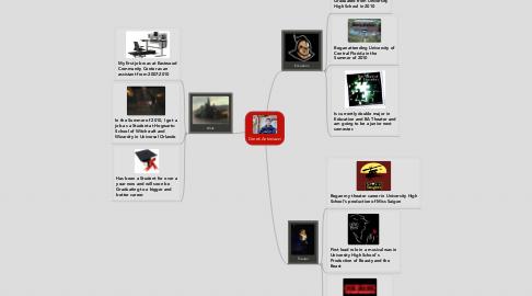 Mind Map: Derek Antoniazzi