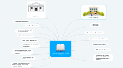 Mind Map: REFERENTES PARA EL DISEÑO CURRICULAR