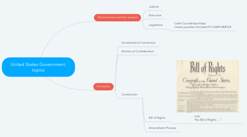 Mind Map: United States Government: topics