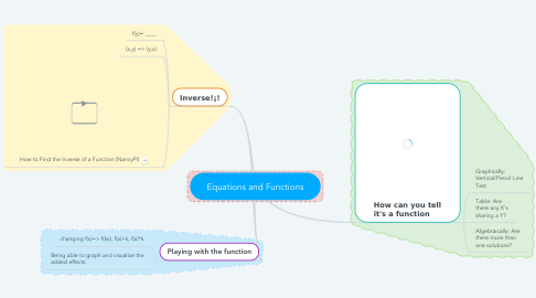 Mind Map: Equations and Functions