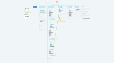 Mind Map: BonchActive