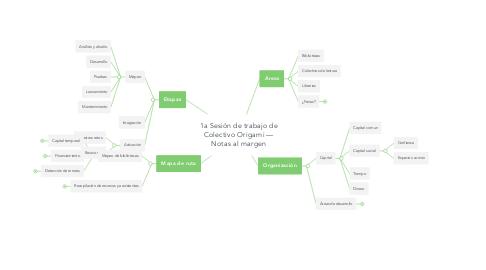 Mind Map: 1a Sesión de trabajo de Colectivo Origami — Notas al margen