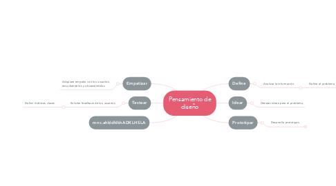 Mind Map: Pensamiento de diseño