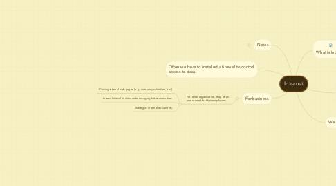 Mind Map: Intranet