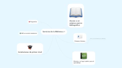 Mind Map: Servicios de la Biblioteca