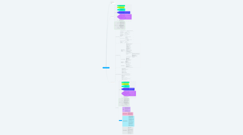 Mind Map: Copy of Продажи консалтинга