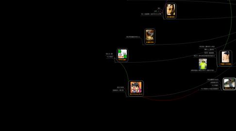 Mind Map: 酩酊之友會