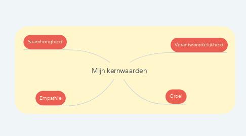Mind Map: Mijn kernwaarden
