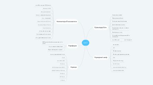 Mind Map: QKT