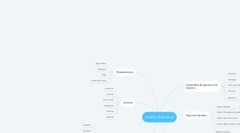 Mind Map: Gestión Educativa