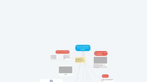 Mind Map: Tipos de Contabilidad y nociones legales que implican