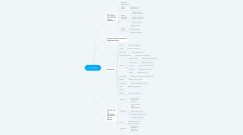 Mind Map: LA DANZA