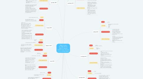 Mind Map: Мира (начало декабрь 2018 и против часовой стрелки идут месяца, итоги в самом верху)