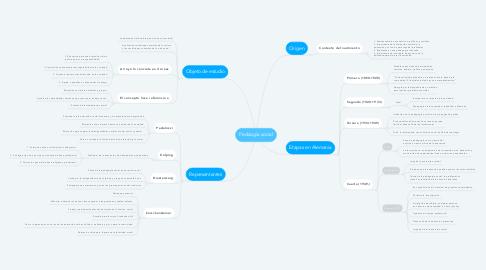 Mind Map: Pedaogía social