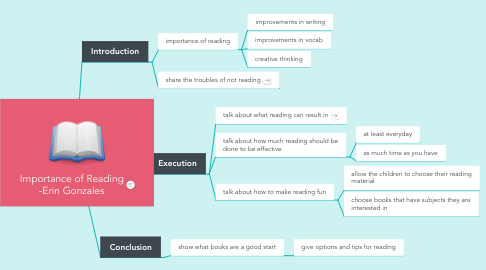 Mind Map: Importance of Reading -Erin Gonzales