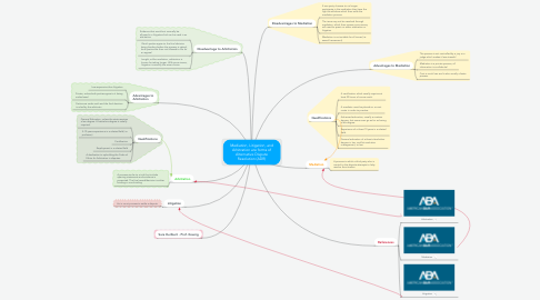 Mind Map: Mediation, Litigation, and Arbitration are forms of Alternative Dispute Resolution (ADR)