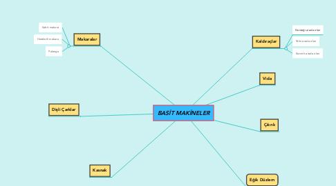 Mind Map: BASİT MAKİNELER