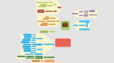 Mind Map: The Ontario Power Generation