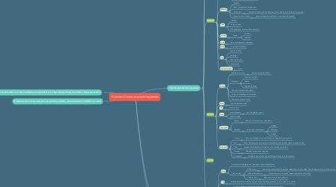 Mind Map: Processos Convencionais de Impressão