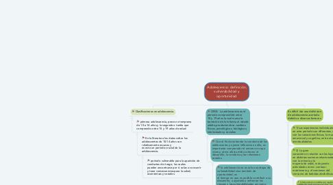 Mind Map: Adolescencia: definición, vulnerabilidad y oportunidad