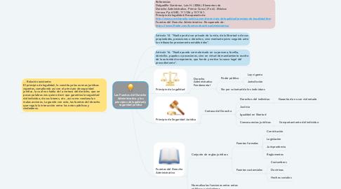 Mind Map: Las Fuentes del Derecho Administrativo y los principios de legalidad y seguridad jurídica