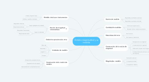 Mind Map: Ámbito magnitudinal y su medida