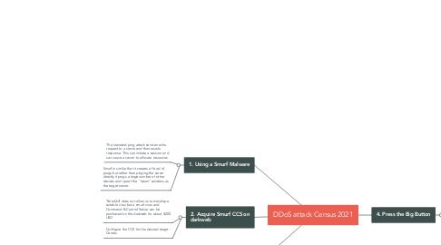 Mind Map: DDoS attack Census 2021