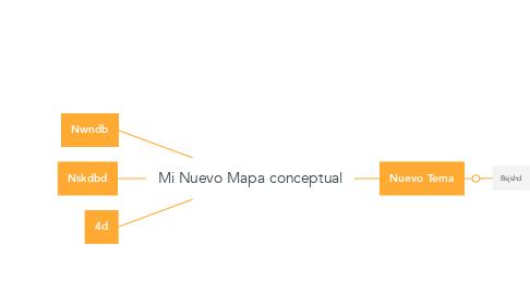 Mind Map: Mi Nuevo Mapa conceptual