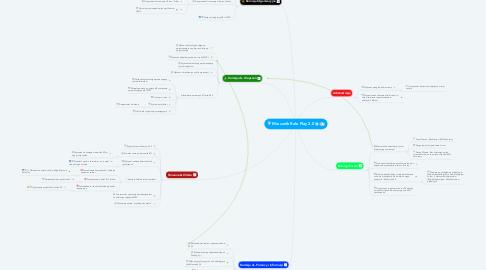 Mind Map: Mrucznik Role Play 2.0