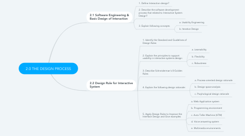 Mind Map: 2.0 THE DESIGN PROCESS