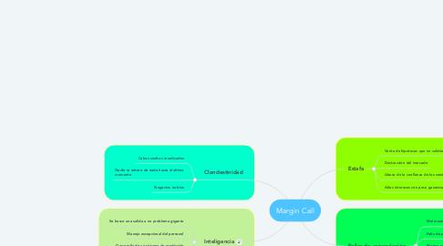 Mind Map: Margin Call