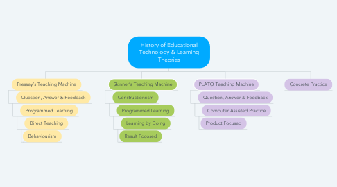 Mind Map: History of Educational Technology & Learning Theories