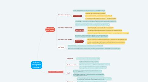 Mind Map: MÉTODOS Y MODALIDADES DE ENSEÑANZA