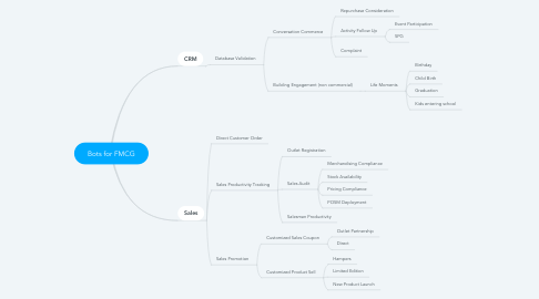 Mind Map: Bots for FMCG