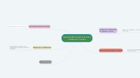 Mind Map: Теорема Виета для третьей и четвертой степени